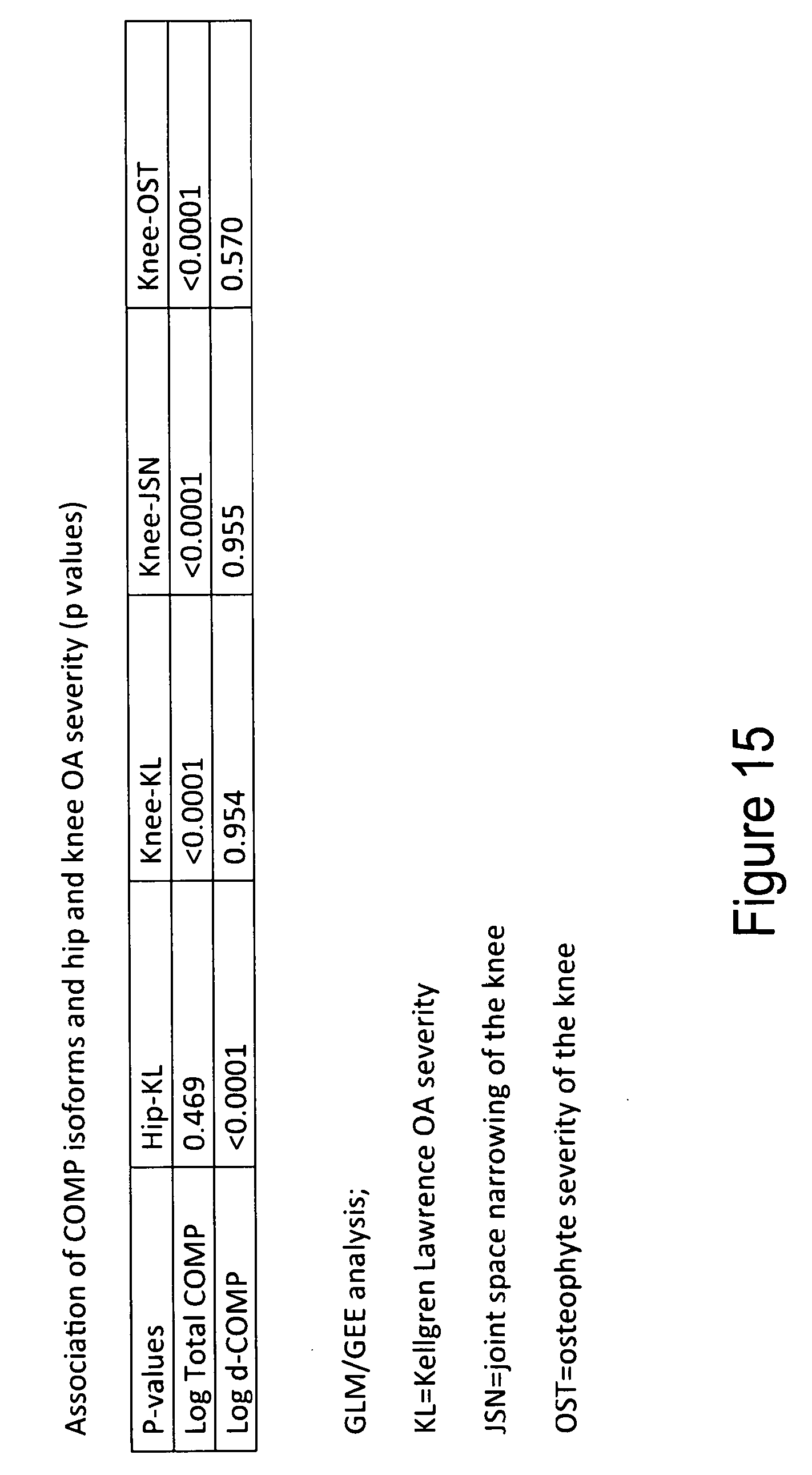 US9207247B2 - Biomarkers of musculoskeletal disease - Google