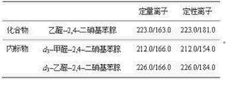 Figure CN106198806AC00031