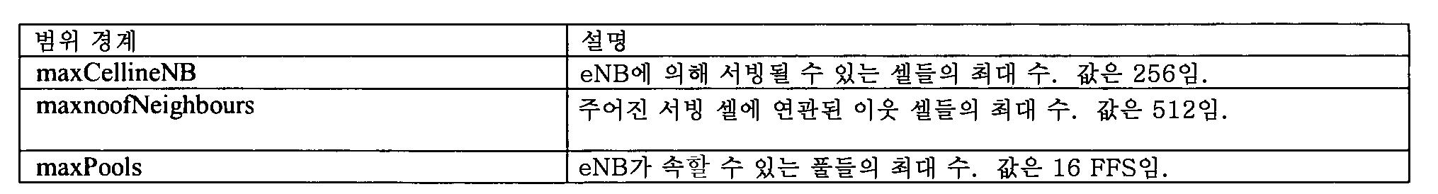 Figure 112012012836131-pct00015