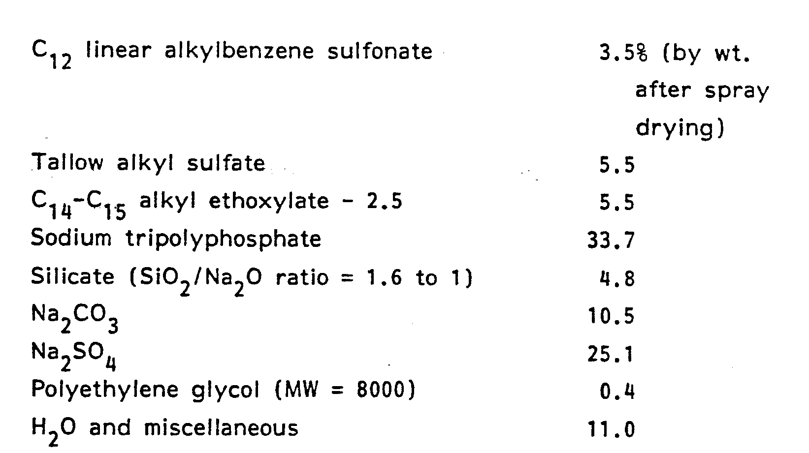 EP0267653A2 - Detergent composition containing