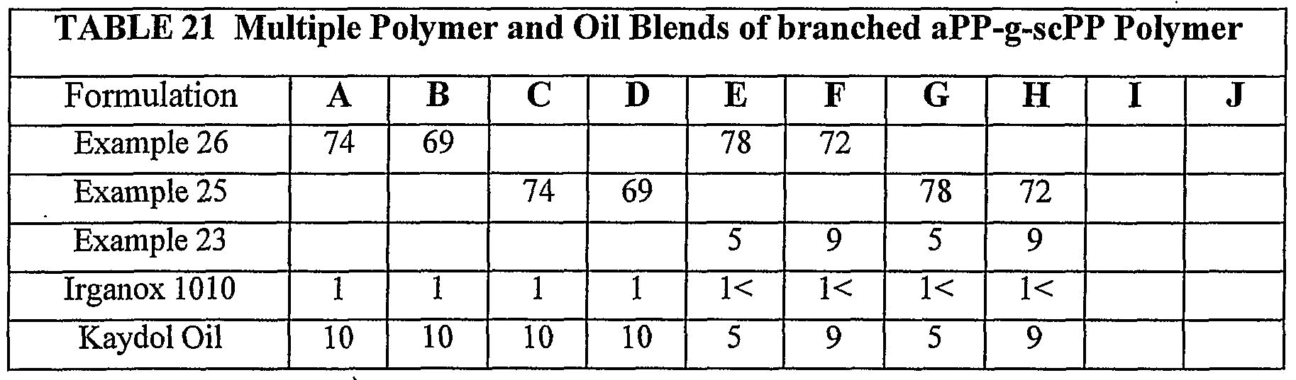 WO2005108442A1 - Polyolefin adhesive compositions and articles made