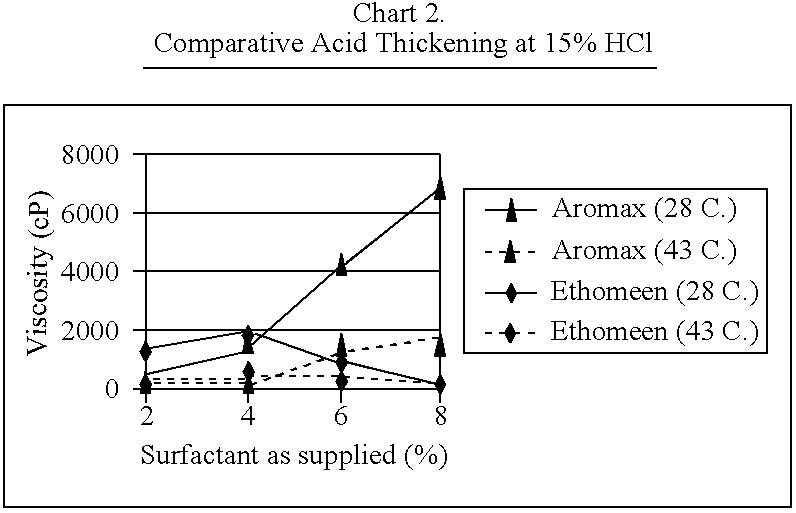 Figure US07060661-20060613-C00006