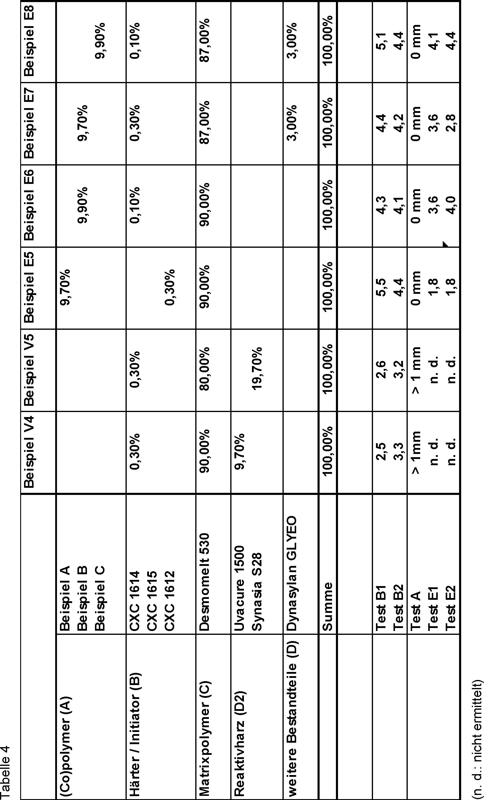Figure DE102016207548A1_0005