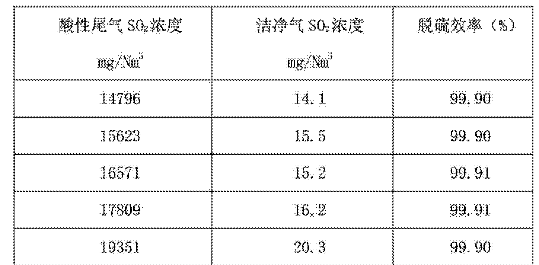 Figure CN103721553AD00111