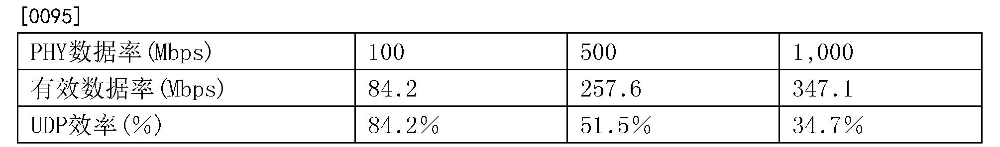 Figure CN107181660AD00131