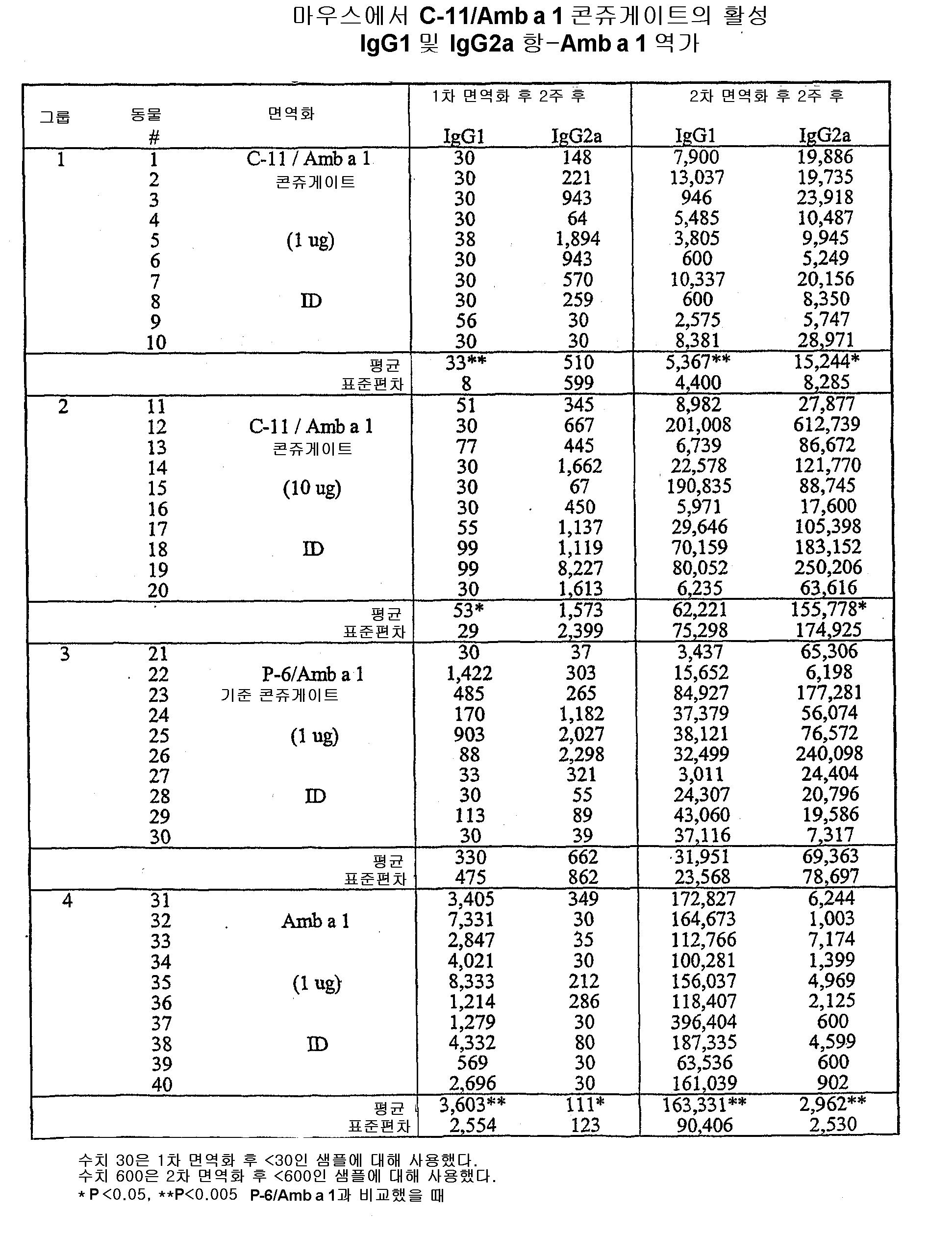 Figure 112004000355191-pct00115