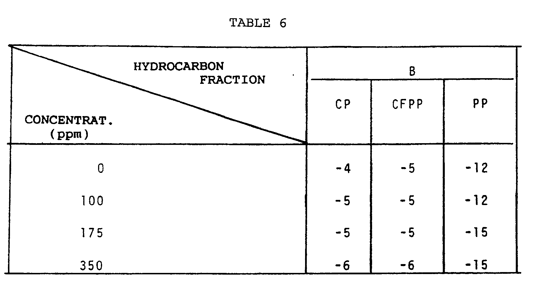Ep0461554a1 Compositions Of Refinery Hydrocarbons Having Improved E7 350 Engine Diagram Figure Imgb0011