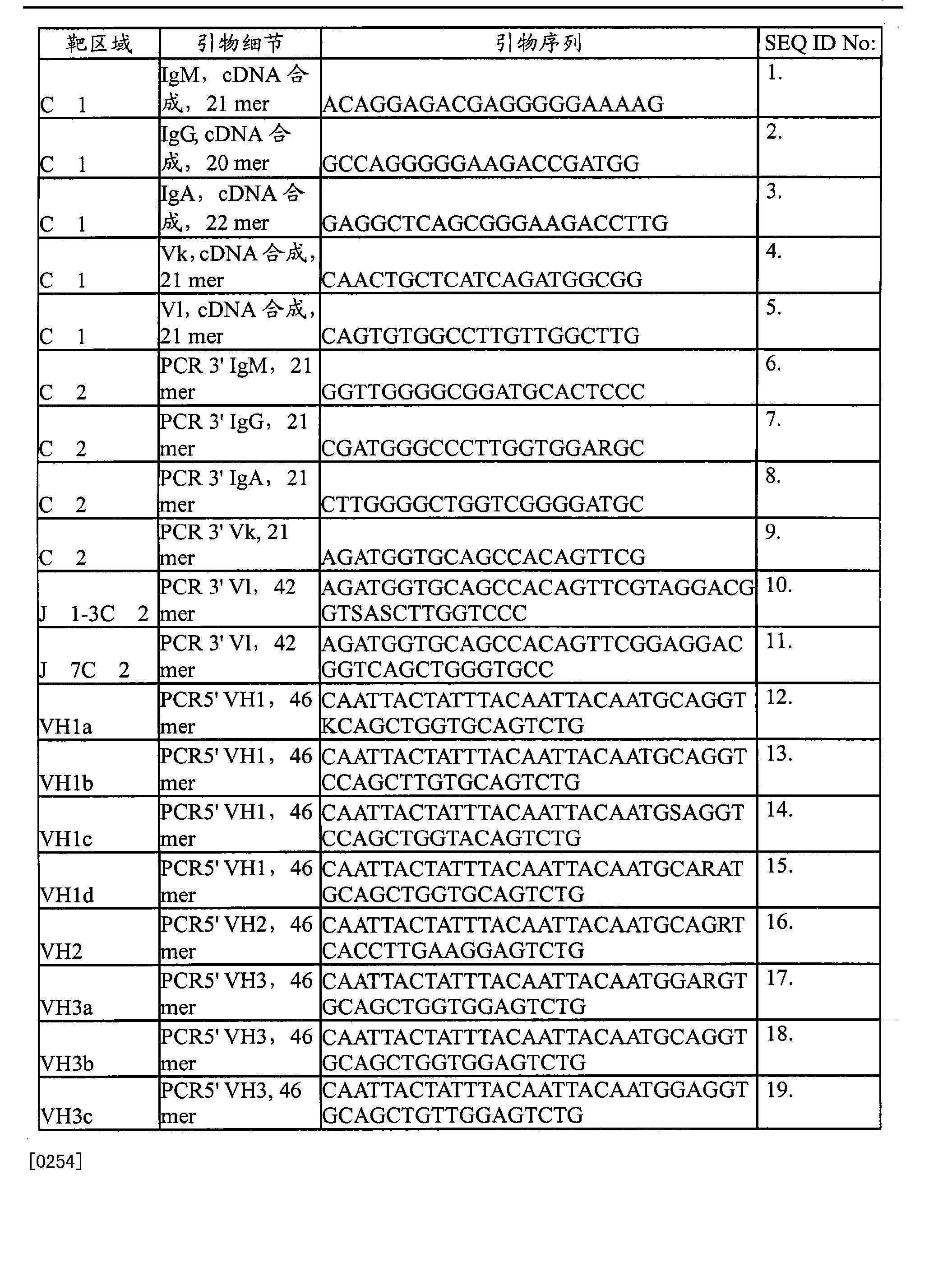 Figure CN102177438AD00301