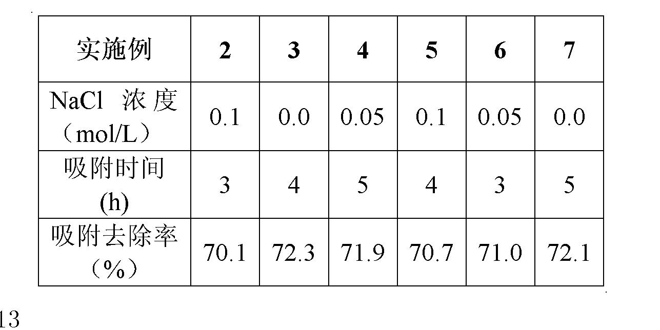 Figure CN102583628AD00051