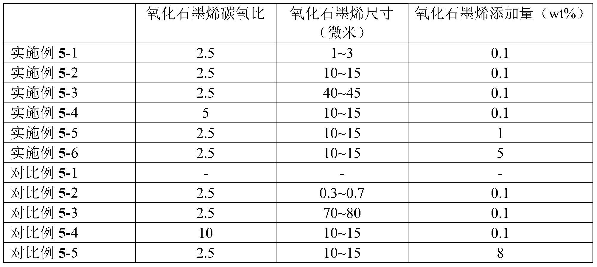 Figure PCTCN2018077169-appb-000007