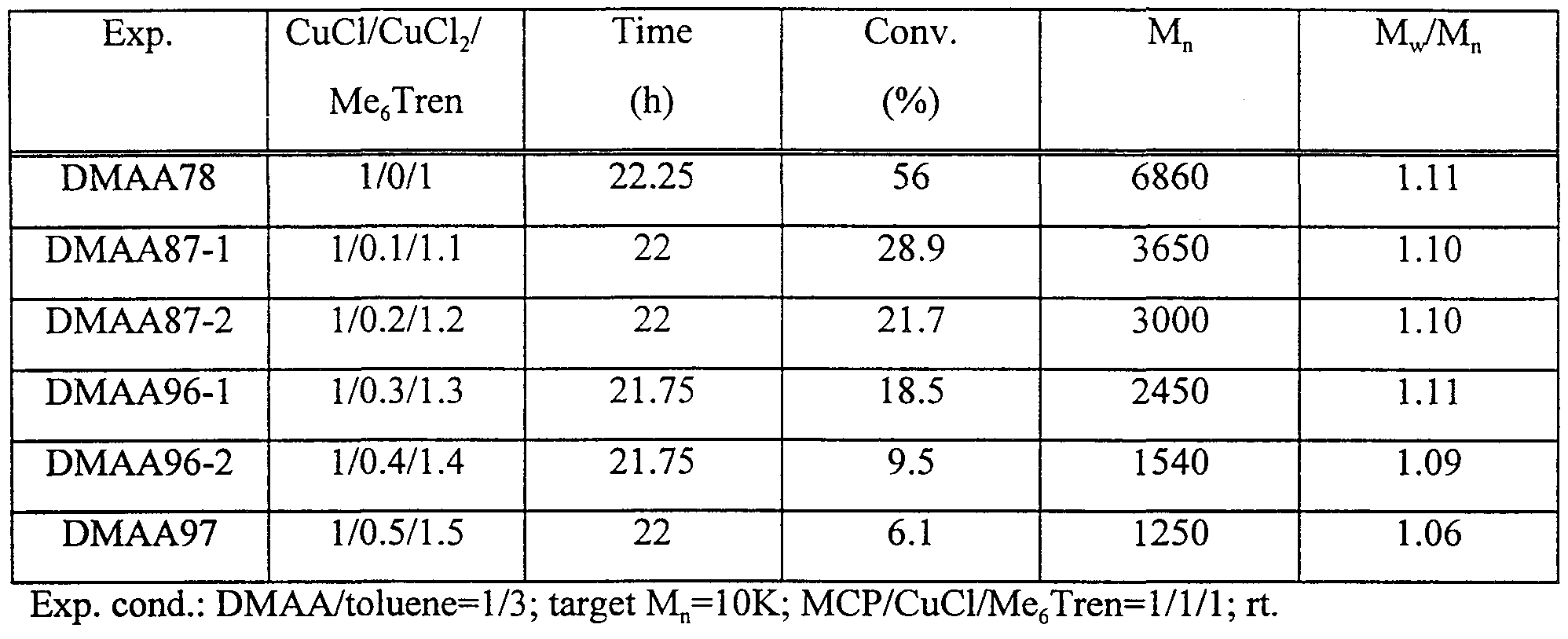 Wo2000056795a1 Catalytic Processes For The Controlled Oxone 3 In 1 Multi Pan Pressure 55 Figure Imgf000135 0001
