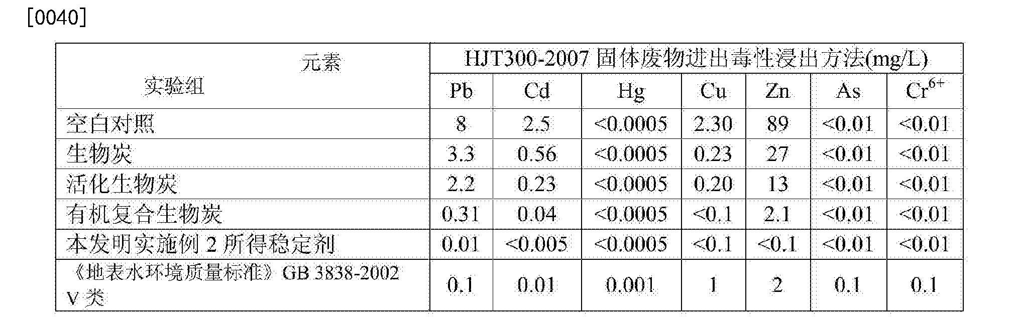 Figure CN104592999BD00052