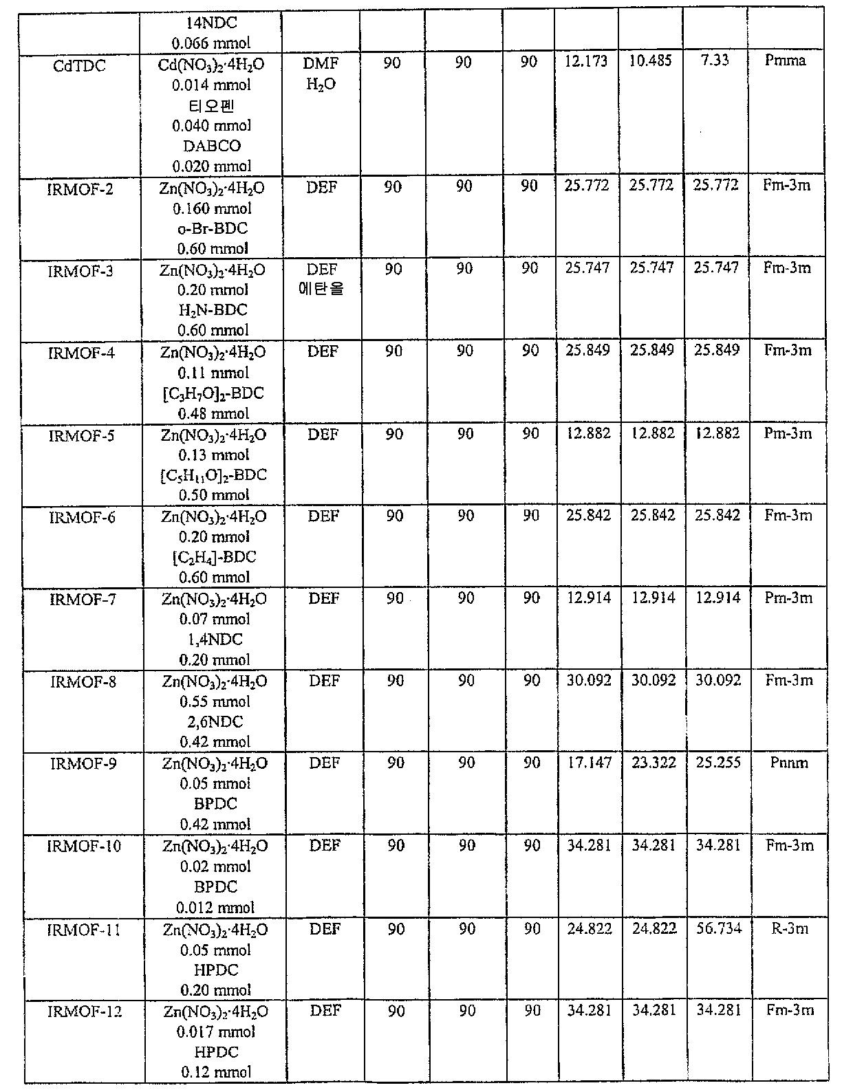 Figure 112004034282704-pct00010