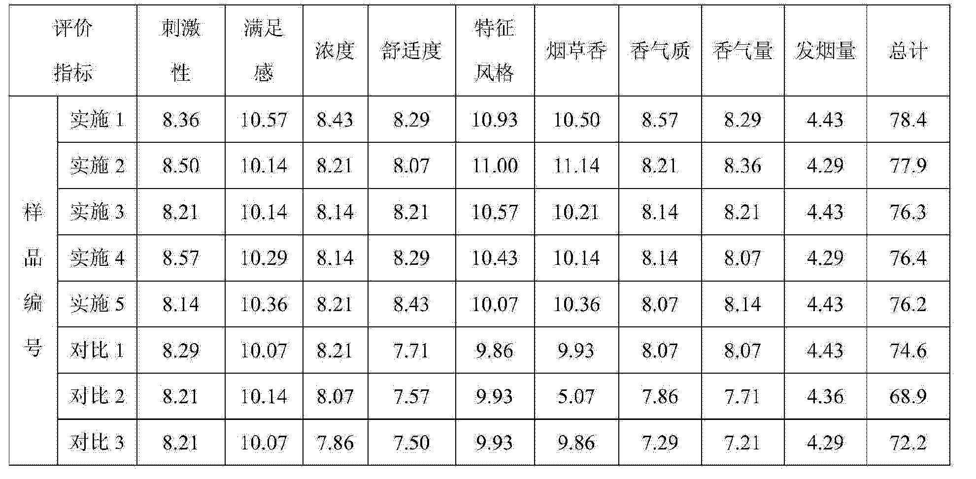 Figure CN104544549AD00112