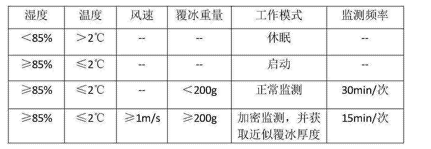 Figure CN105698848BD00071