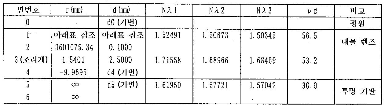 Figure 112010062019979-pat00011