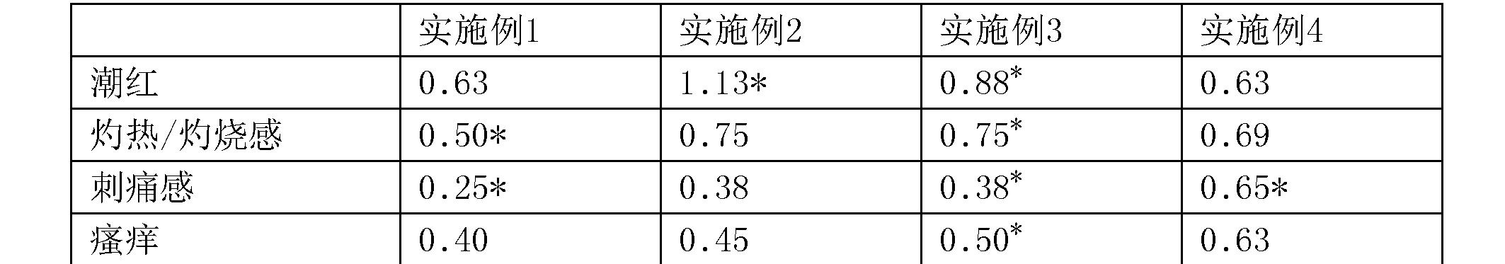 Figure CN105662948BD00083