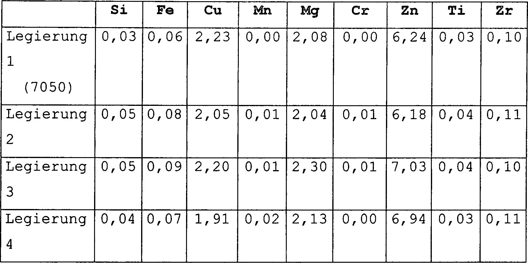 die chemische zusammensetzung von dnnen plattenlegierungen in gew rest aluminium und unvermeidbare verunreinigungen legierungen 1 bis 4 mit 002 - Legierung Beispiele