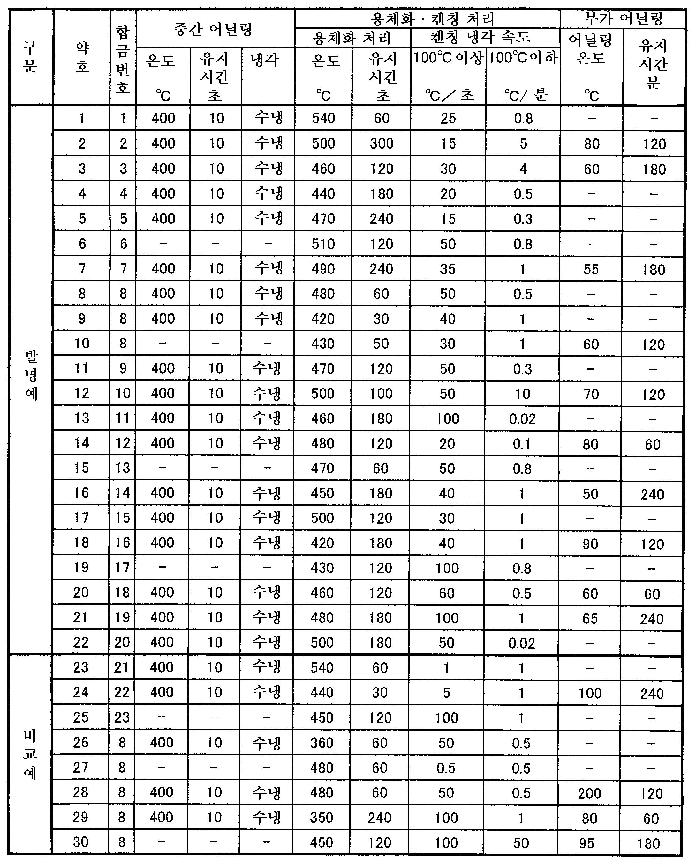 Figure 112009058890542-pat00002
