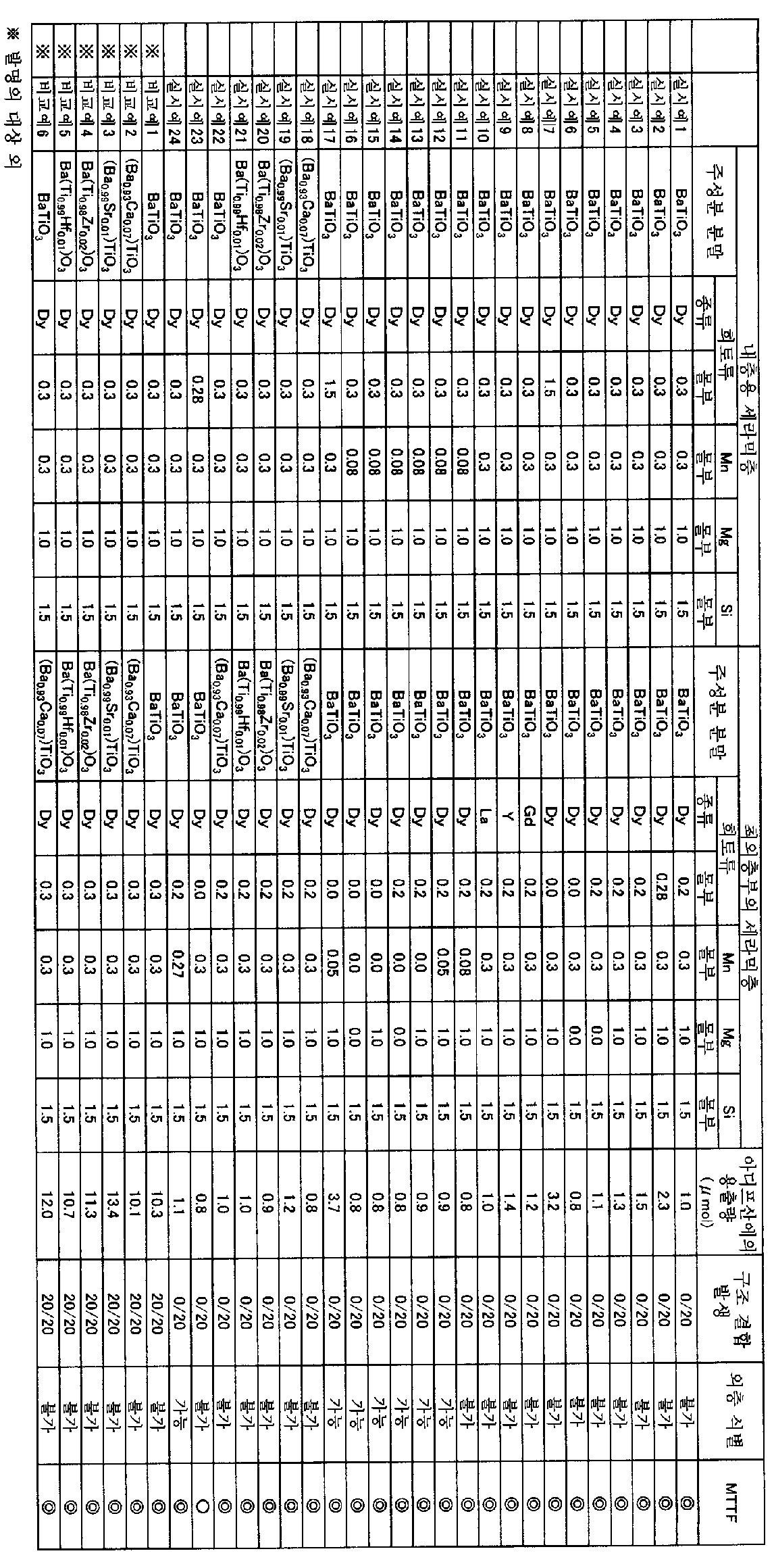 Figure 112015088018162-pct00001