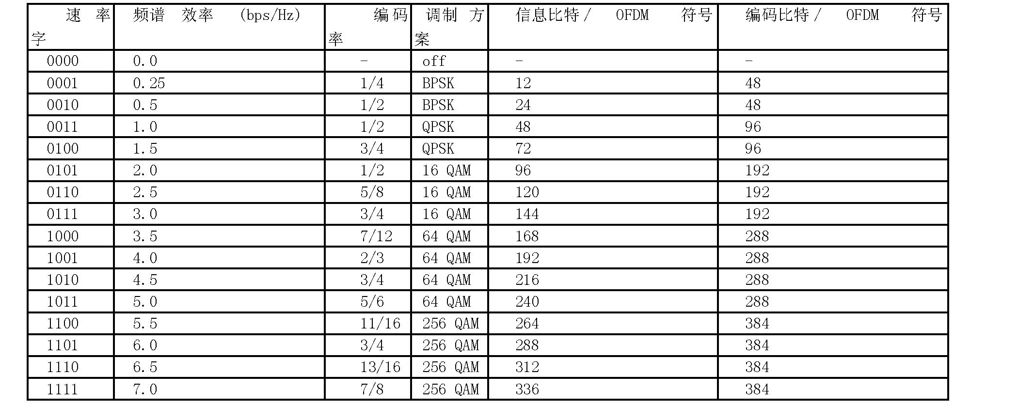 Figure CN1906892BD00221