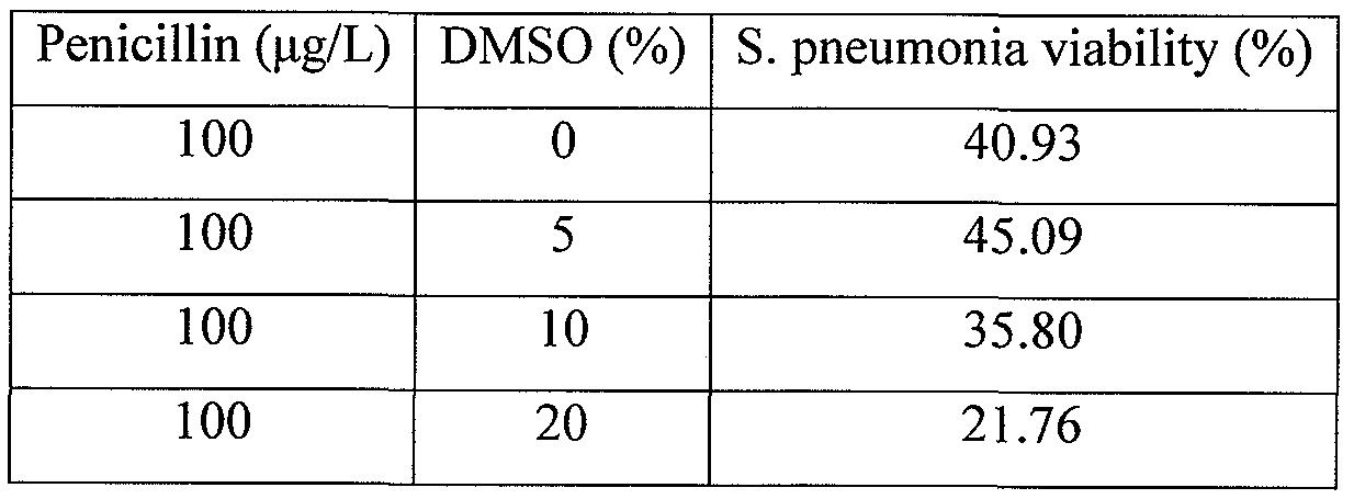 WO2011053875A1 - Dimethyl sulfoxide (dmso) or dmso and
