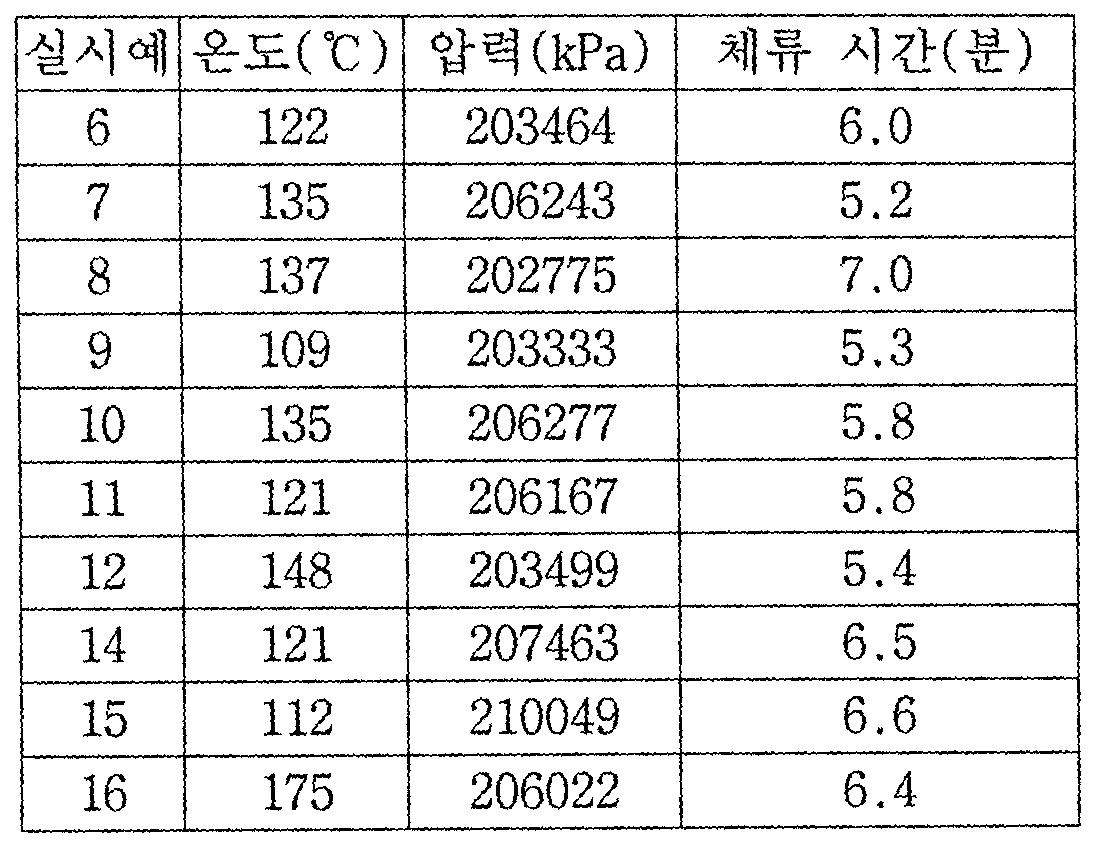 Figure 112007008248036-PCT00028