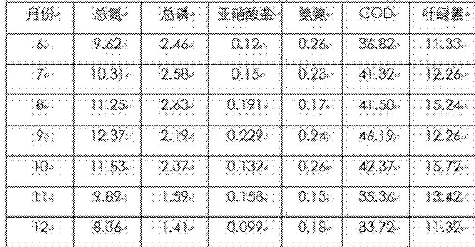 Figure CN105601033AD00071