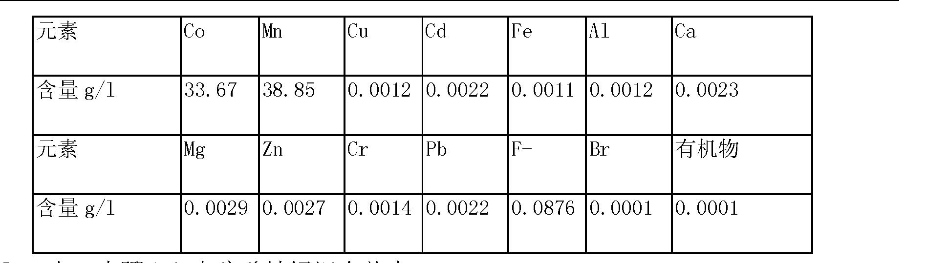 Figure CN103627904AD00101