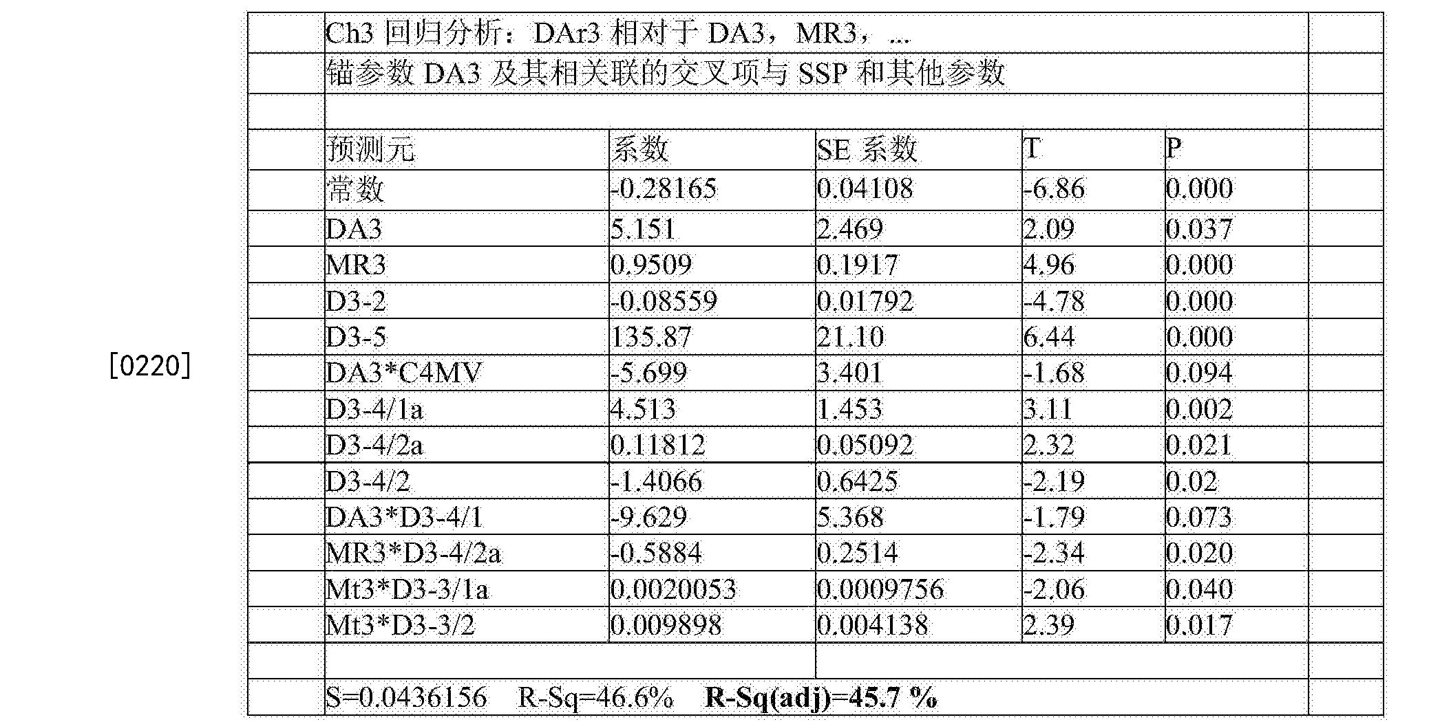 Figure CN105283765BD00372