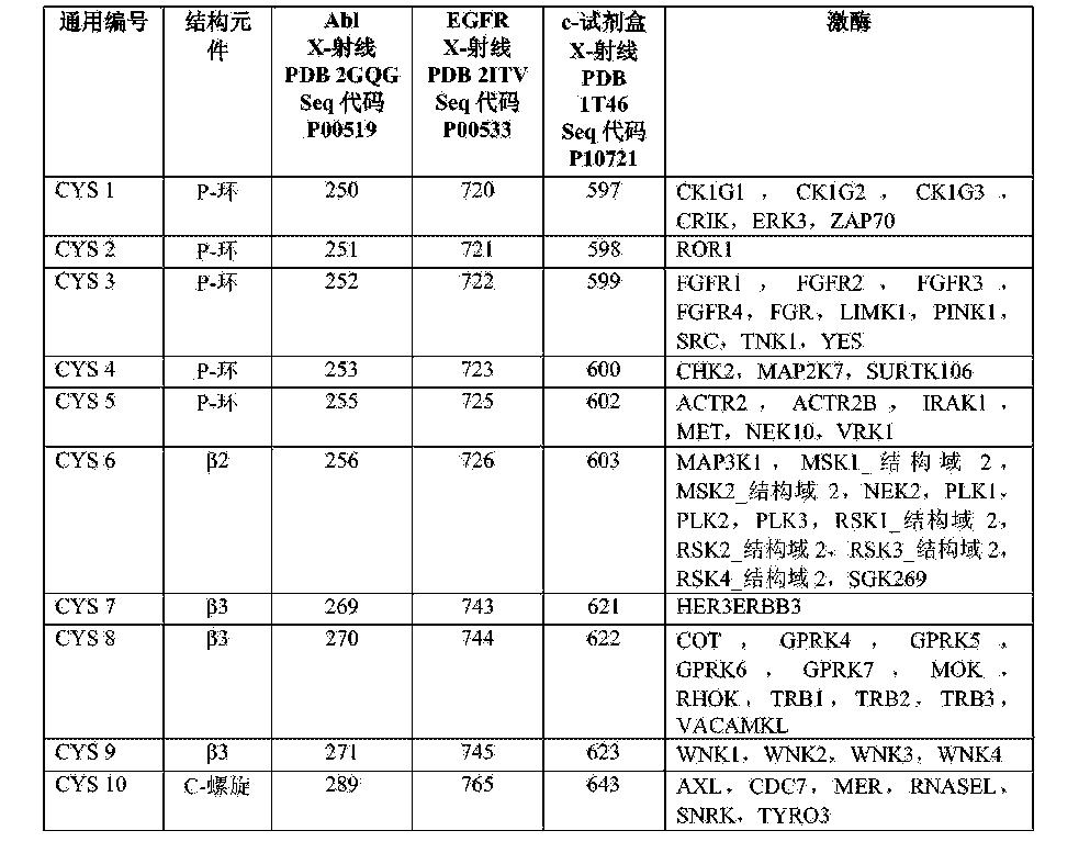 Figure CN103717602BD00161