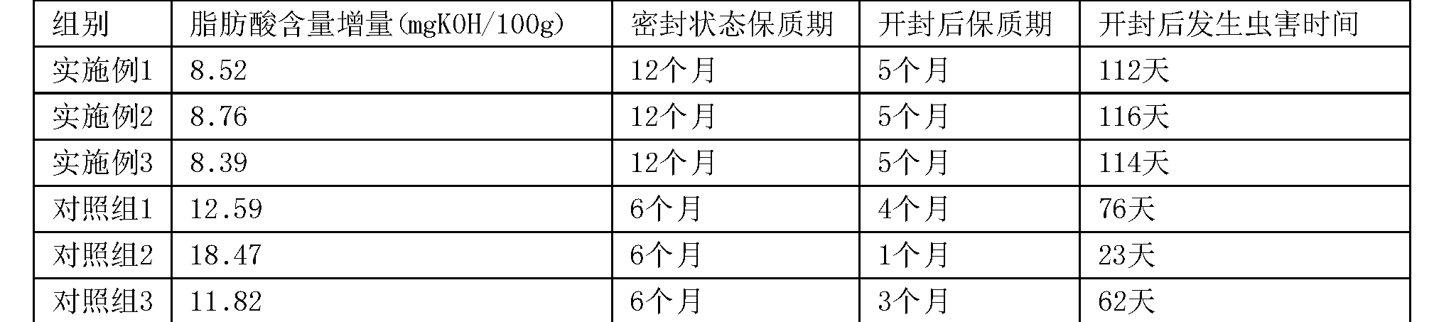 Figure CN107455666AD00051