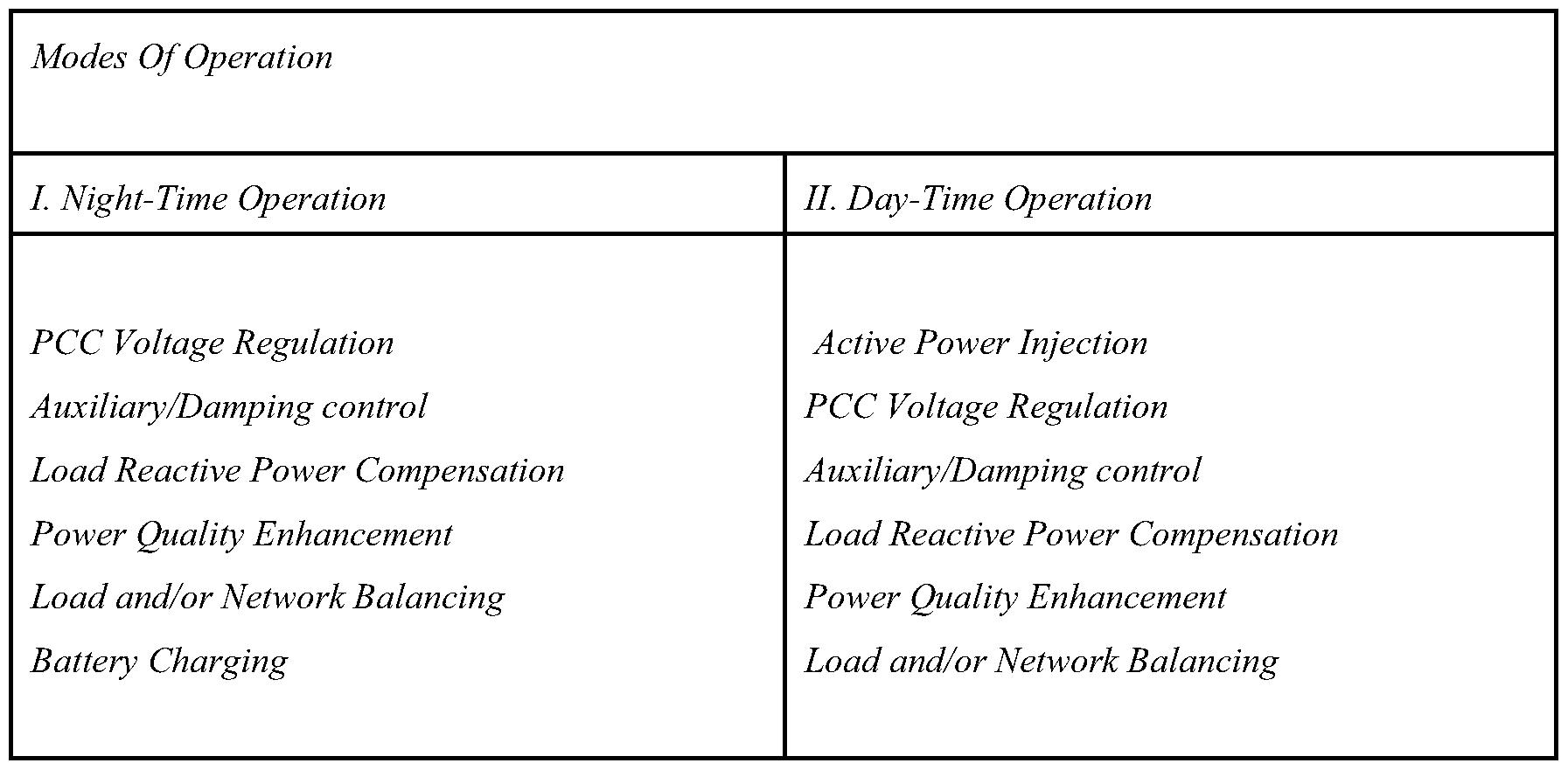 WO2011032265A1 - Utilization of distributed generator