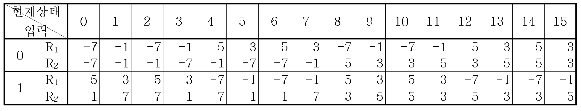 Figure 112005051695892-pat00027