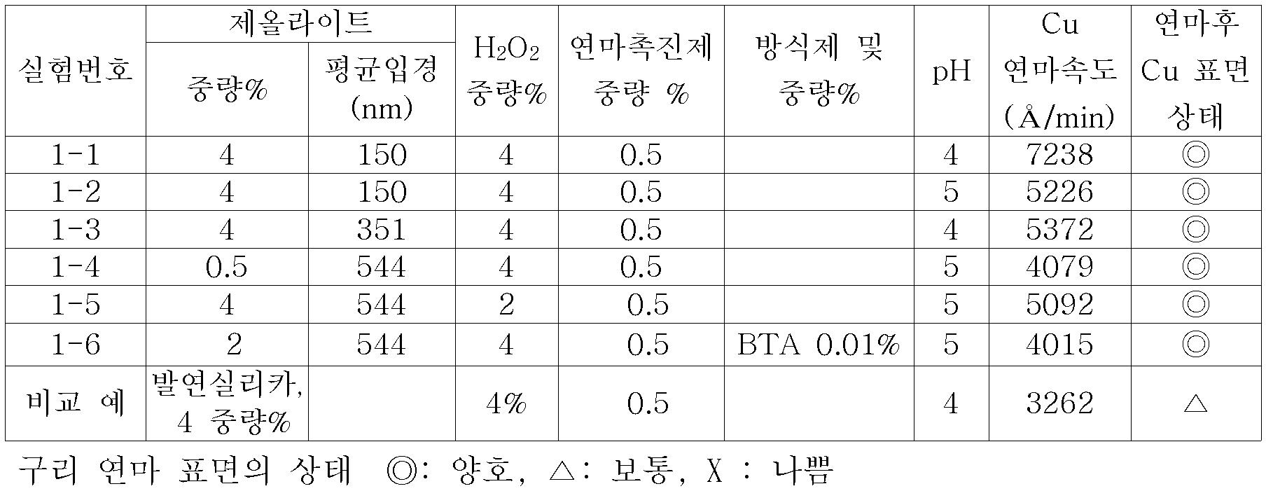 Figure 112006022657811-pat00001
