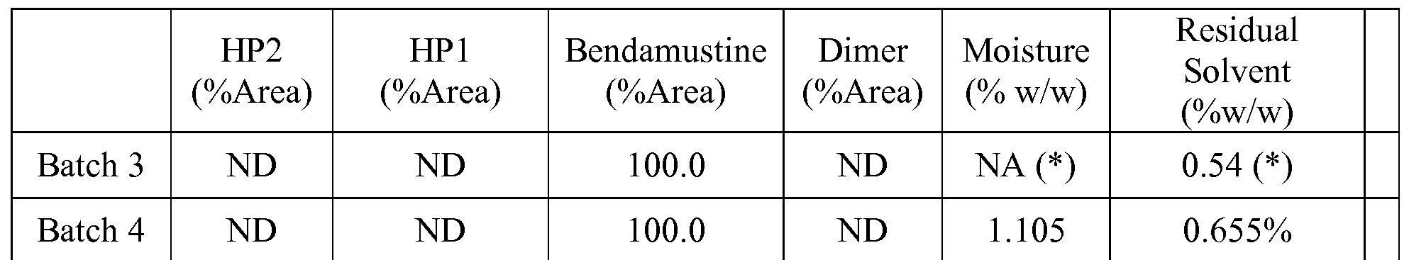 WO2015138199A1 - Bendamustine solid dispersions and