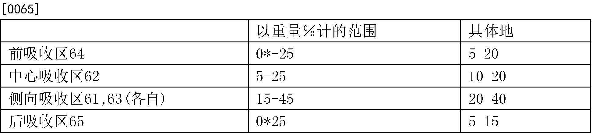 Figure CN108966643AD00131