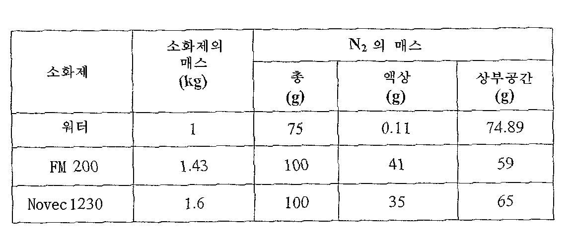 Figure 112007012719135-PCT00002