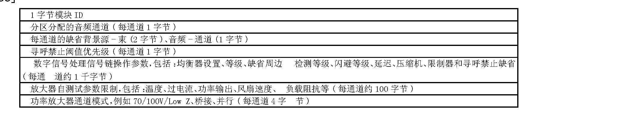 Figure CN101095371BD00161