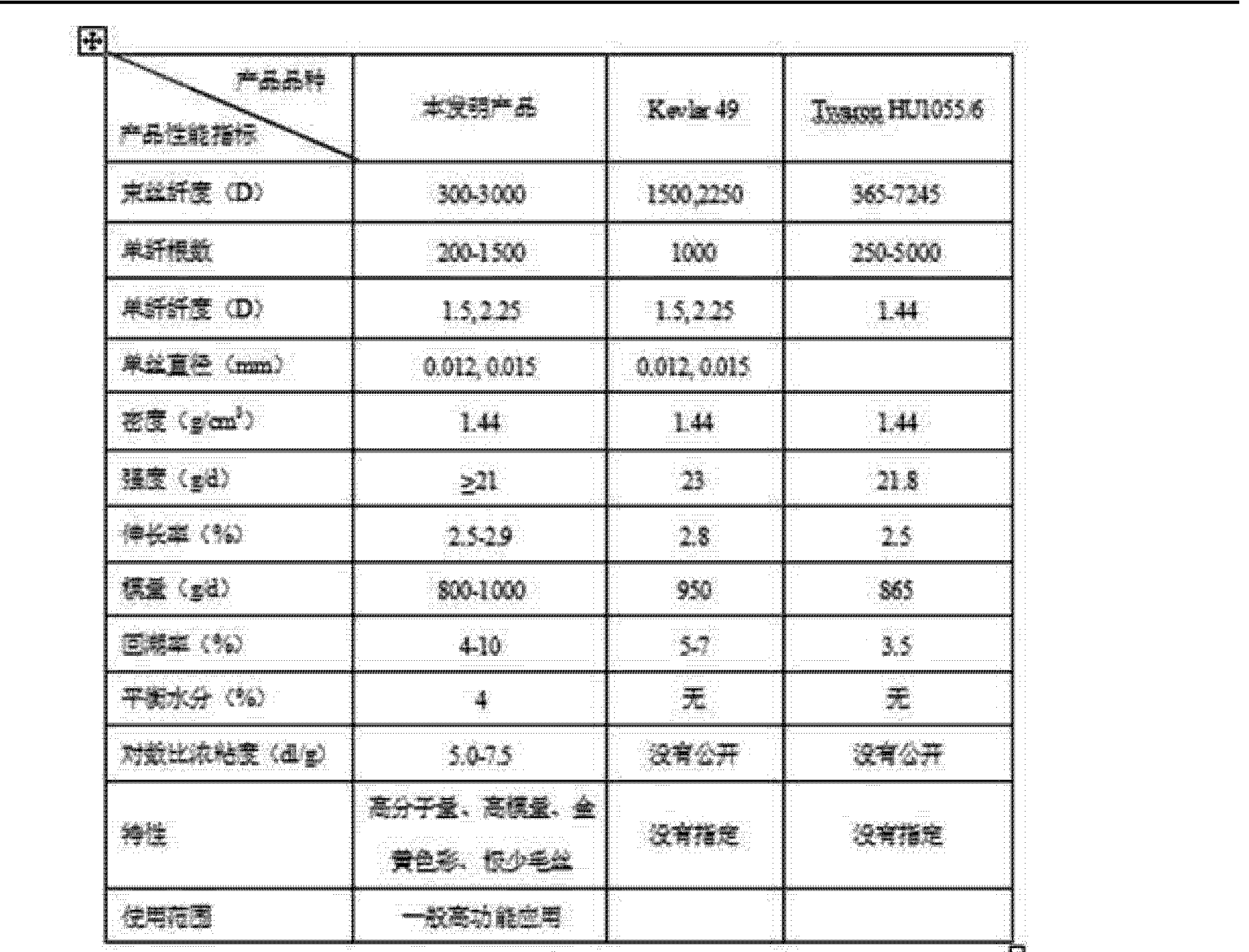 Figure CN102251306AD00081