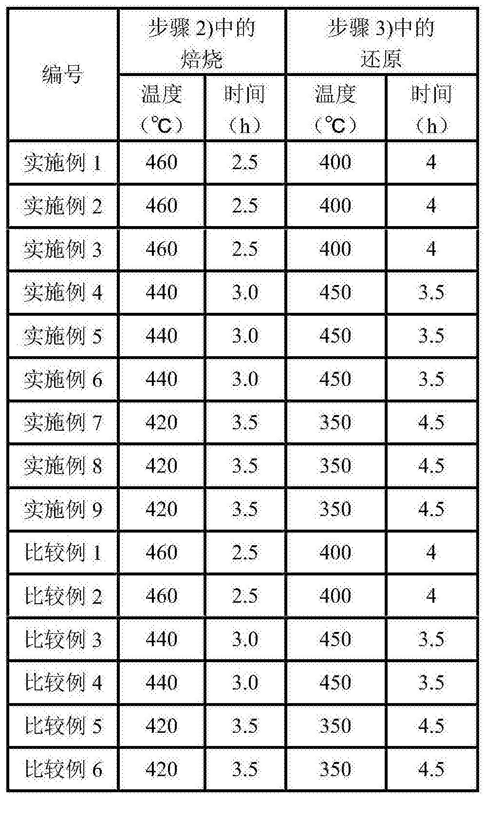 Figure CN107282042AD00121