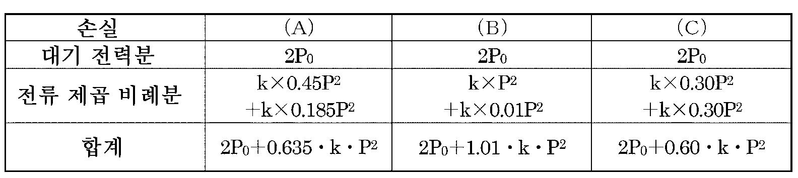Figure 112015077201928-pct00001