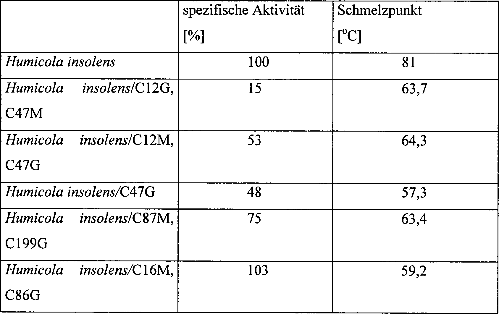 DE69735767T2 - Cellulasevarianten - Google Patents
