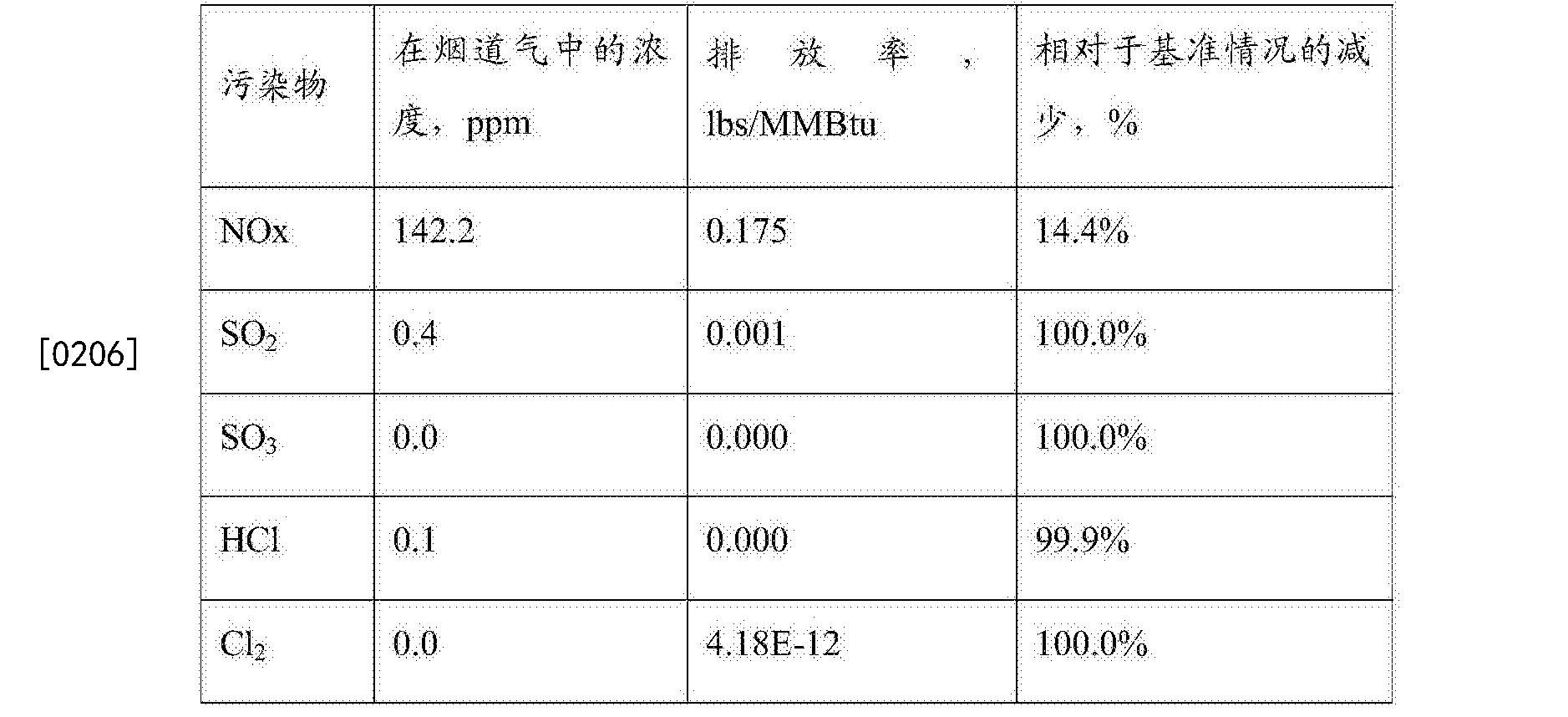 Figure CN107191935AD00241