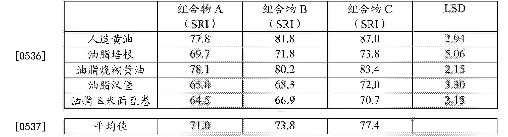 Figure CN105073966BD00531