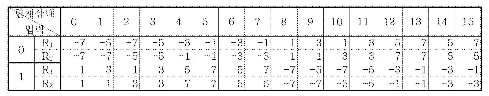 Figure 112005051695892-pat00045