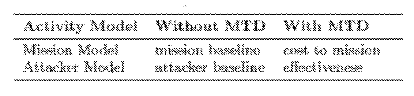 WO2017116525A9 - Assessing effectiveness of cybersecurity
