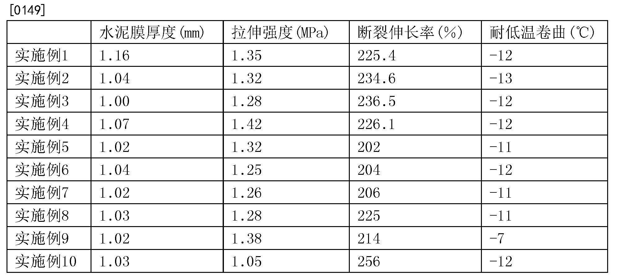 Figure CN108610800AD00081