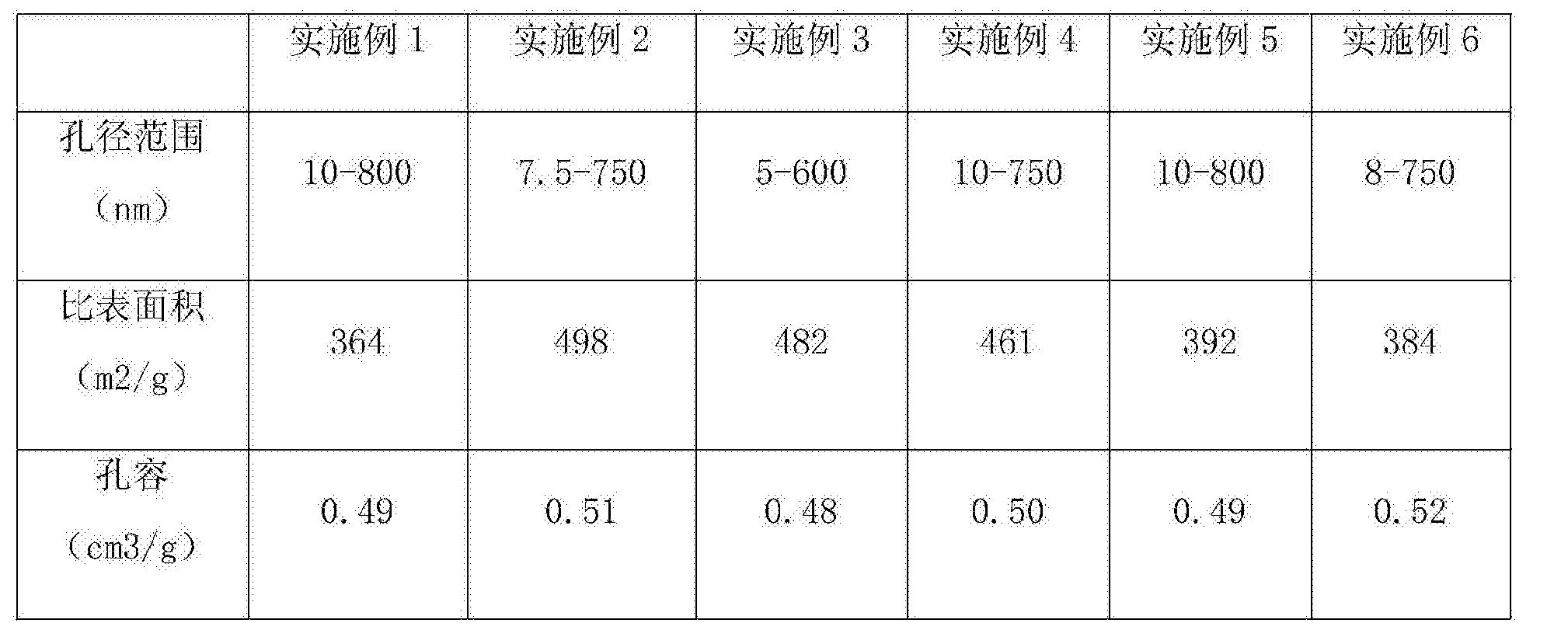 Figure CN108031460AD00061