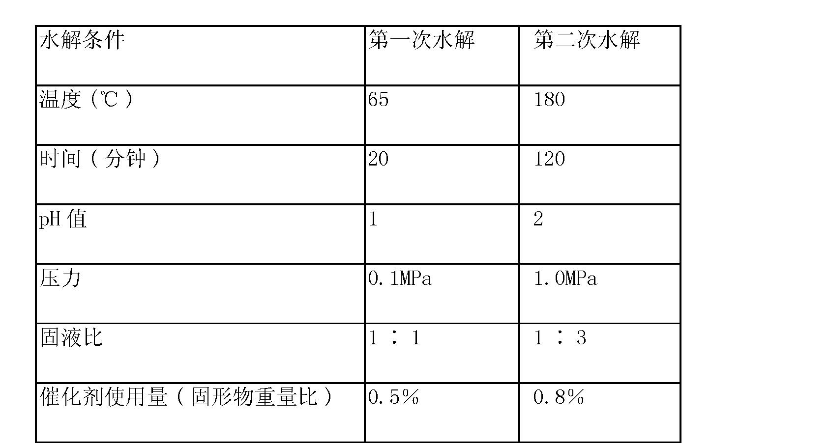 Figure CN101890423BD00091